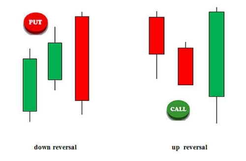 Beginner binary options systems reviews