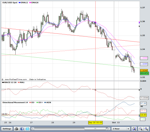 Kiss Supriority Of Pure Momentum Indicators Over Technical