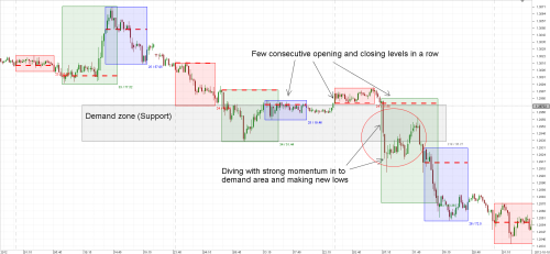 Importance of Trading Sessions - Article contest - Dukascopy