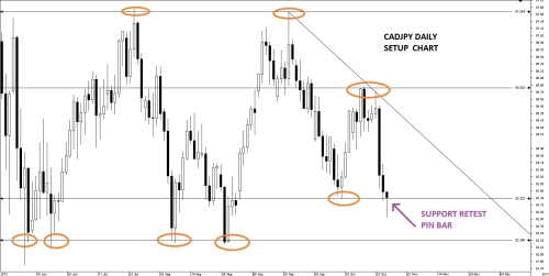 Live Trade Cadjpy 111 Pips Article Contest Dukascopy Community