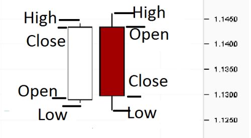 Open high low close data forex