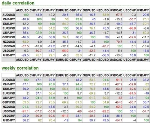 Forex pairs correlation chart