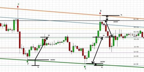 Camarilla trading strategy part 1 of 4