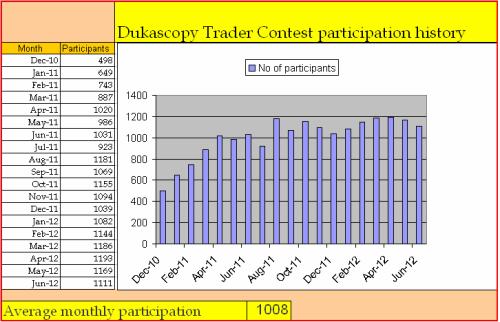 Dukascopy forex contest