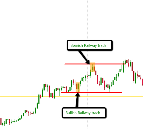 Track and trade forex
