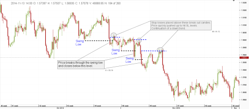 Trade forex follow bank