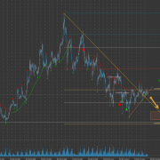 FOREX Analizes & Targets