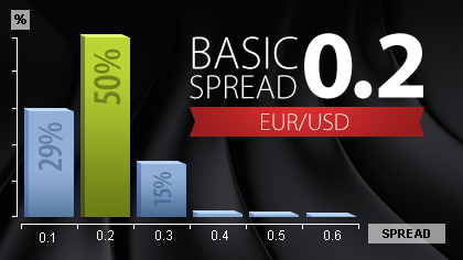 Forex spread vs commission