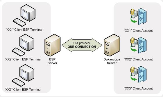 Forex fix protocol форекс что такое торговые сигналы