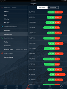 Best Binary Options Indicators For Beginners
