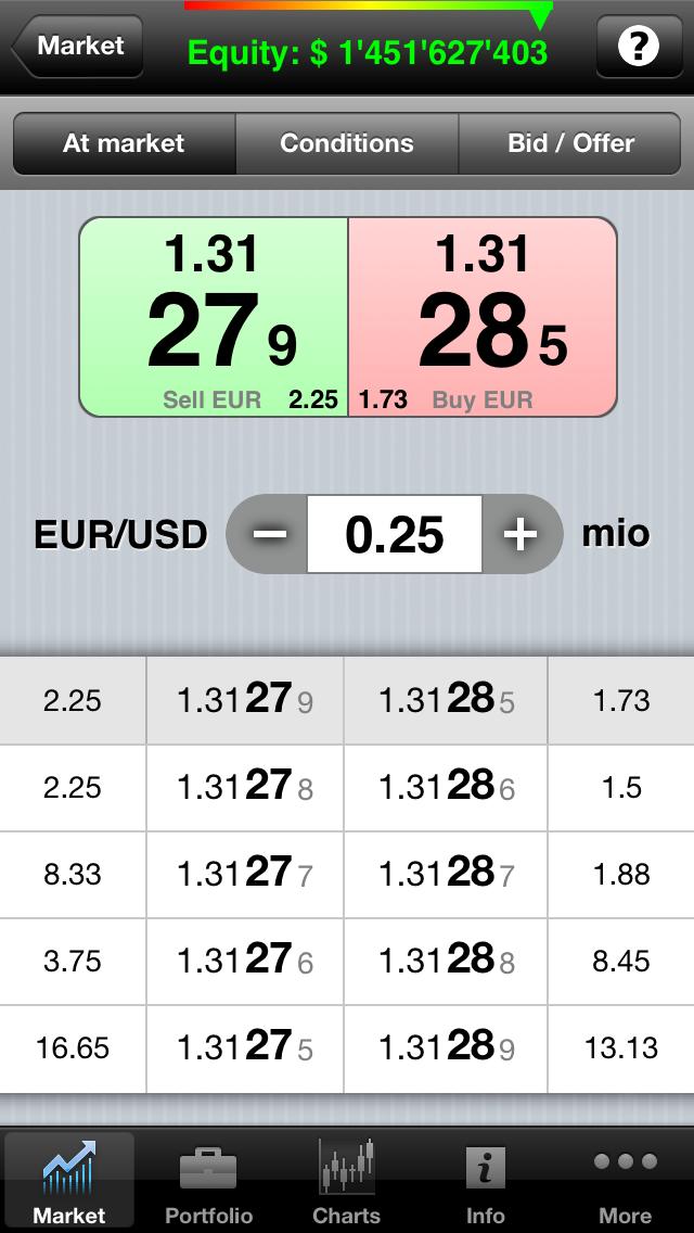 Trading with Dukascopy - Dukascopy Bank SA