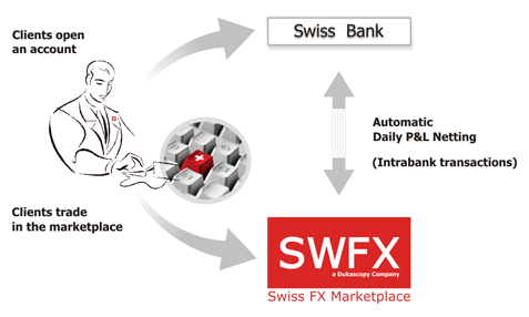 Dukascopy bank swiss forex