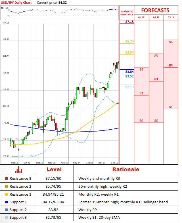 USD/JPY 19 December 2012