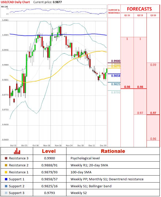 USD/CAD 19 December 2012