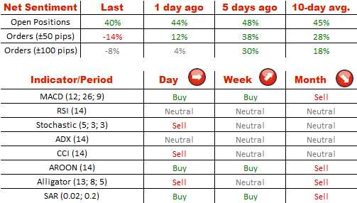 Technical Analysis USD/CHF 17/07/2014