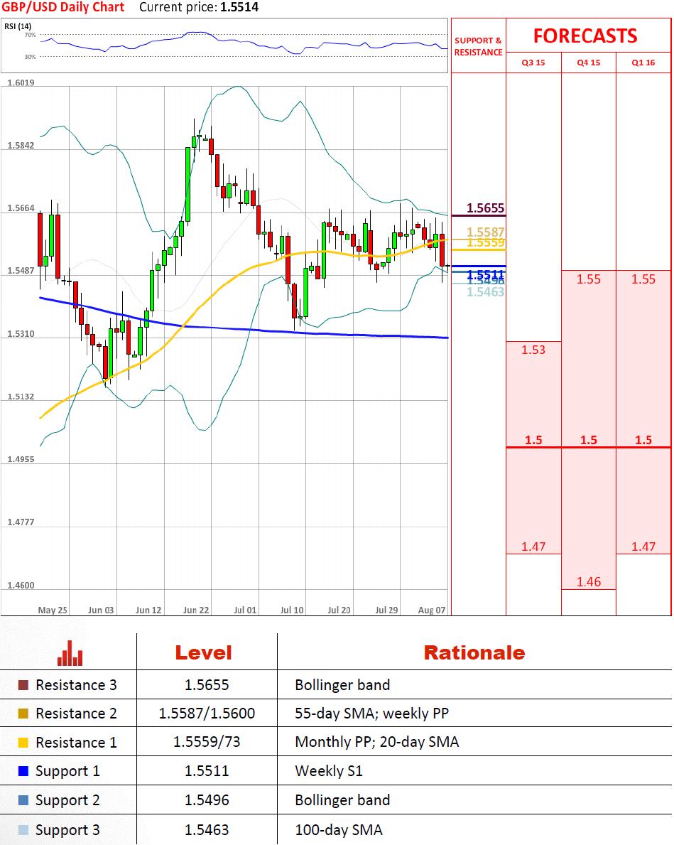 Sa forex trading platforms