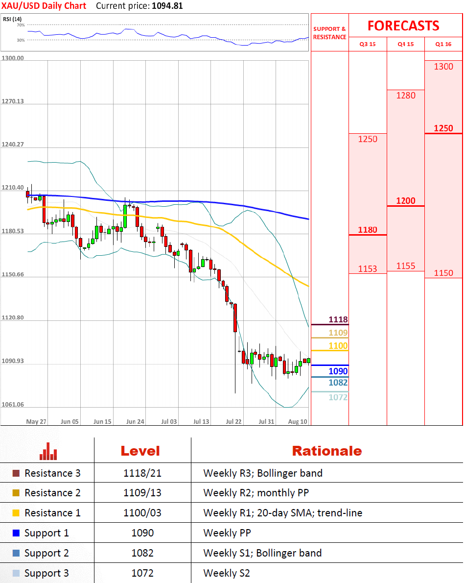 Forex historical data dukascopy