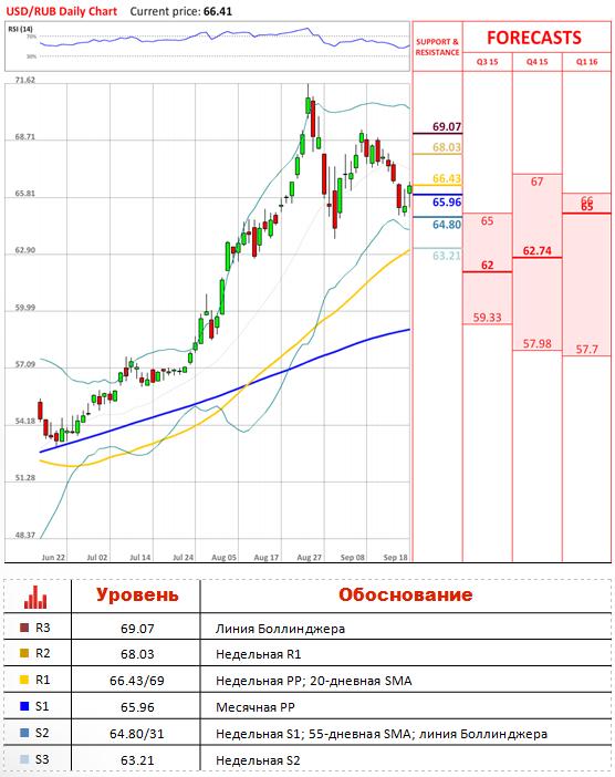 Обзор RUB EUR GBP