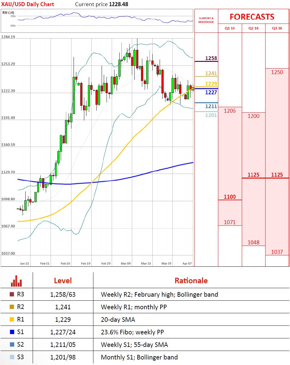 Live forex market analysis