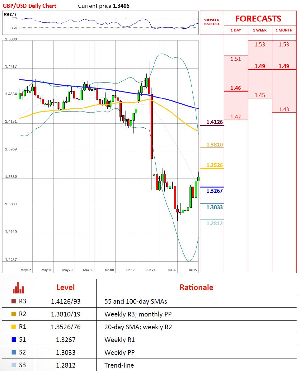 Technical Analysis Dukascopy Bank Sa Swiss Forex Bank
