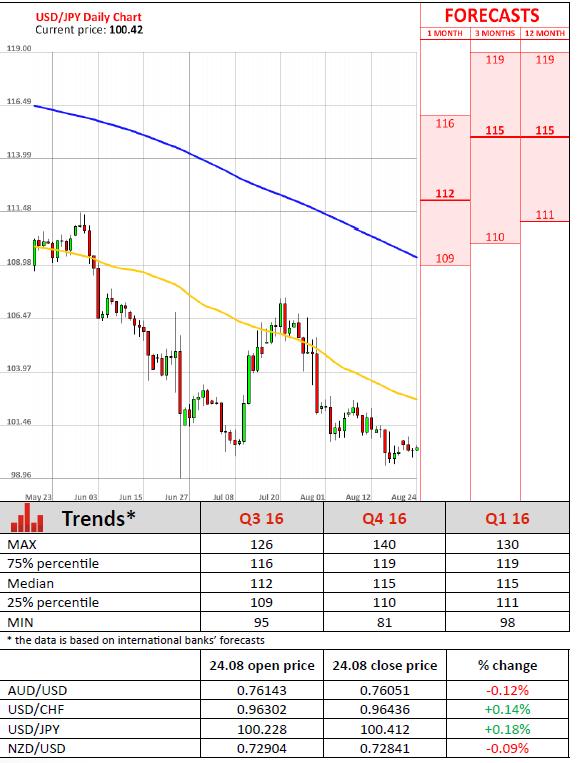 Dukascopy forex trading platform