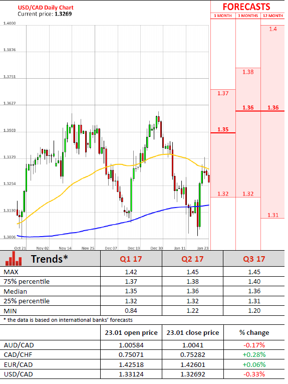Forex trading brokers in switzerland