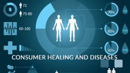 Consumer Healing And Diseases