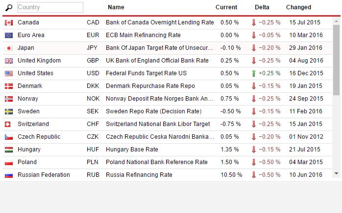 ცენტრალური ბანკის ფასები