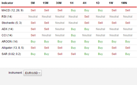 Trade Signals Widgets :: Dukascopy Trading Tools