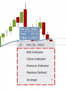 Edit Indicator C