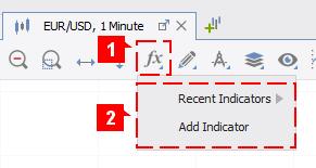 Add Indicator Chart