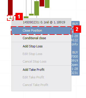 Chart Close
