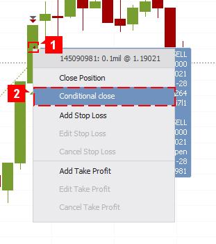 Cond Close Chart