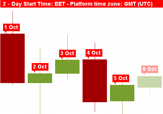 Chart start time 2