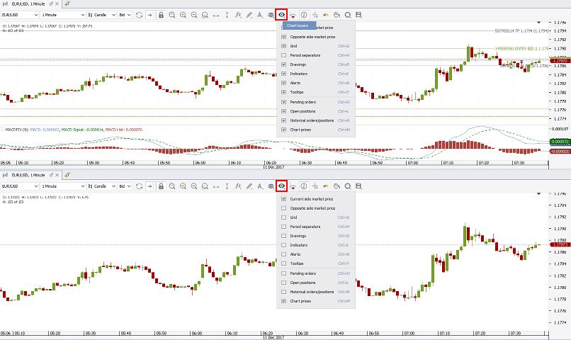Chart Layers
